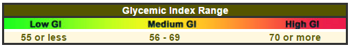Glycemic Index Range