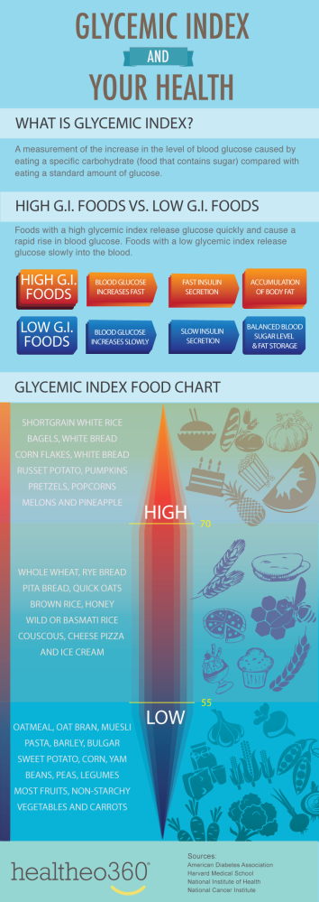 Glycemic Index Foods (1/2)