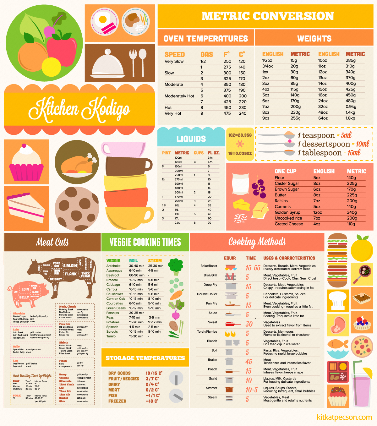 This is a photo of Gutsy Printable Cooking Measurement Conversion Chart