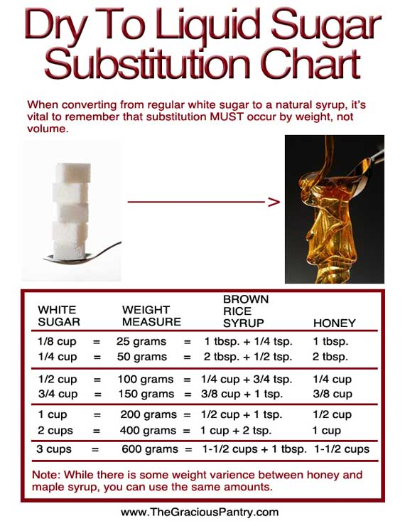 Sugar To Honey Conversion Chart Buckwheat For Your Health