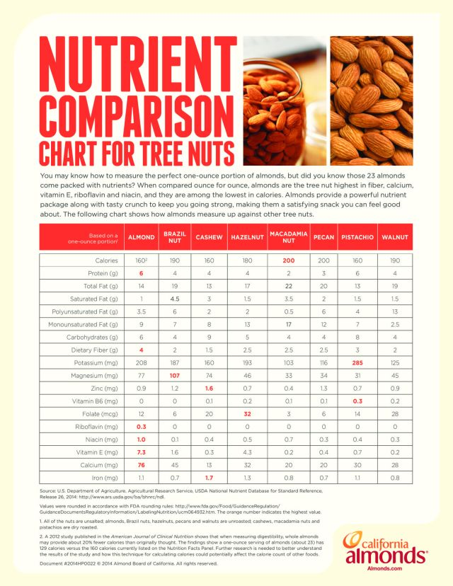 Tree Nuts Nutrient Comparison Chart